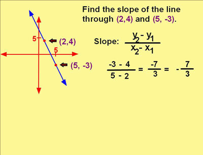 Writing Equations In Slope Intercept Form When Given Two Points