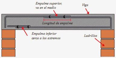 Tipos de vigas de hormigon armado