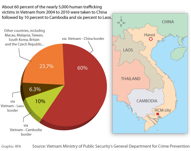 chinese human trafficking toward united states essay Millions of men, women and girls around the world are currently victims of human trafficking the bbc speaks to some of the people behind the numbers.