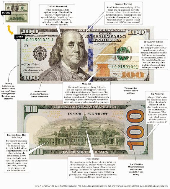 Nova Nota de Cem 100 Dolares ainda com Benjamin Franklin e mais Segura com Novos Detalhes
