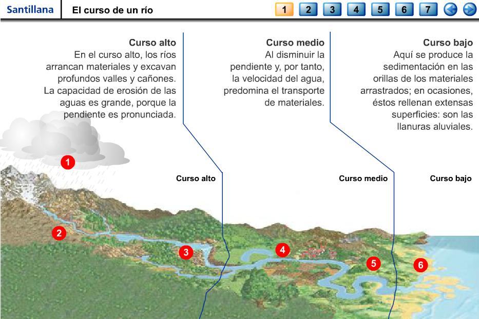 http://iesmjuancalero.juntaextremadura.net/archivos_insti/recurdptos/geohistor/geografia/ELCURSODEUNRIO.SWF