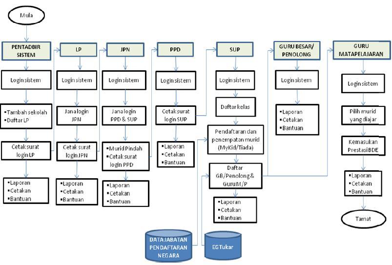 sppbs berikut merupakan gambarajah proses kerja utama sistem sppbs