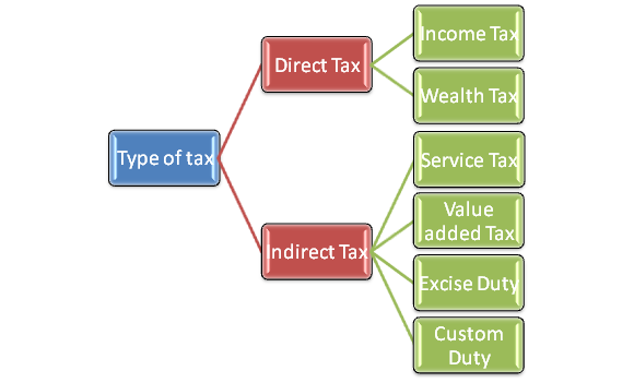 direct and indirect taxes in india