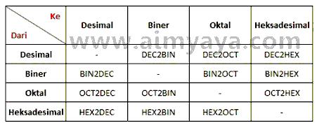 Gambar: Daftar fungsi konversi bilangan desimal, biner, oktal dan heksadesimal di Microsoft Excel