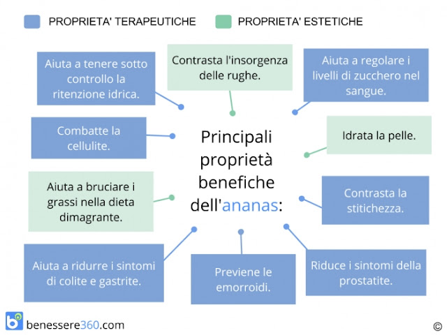 Sapereconsapore Principali Propriet 224 Benefiche Dell Ananas