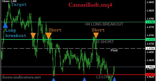 MT4 indicator (Camarilladt.mq4)