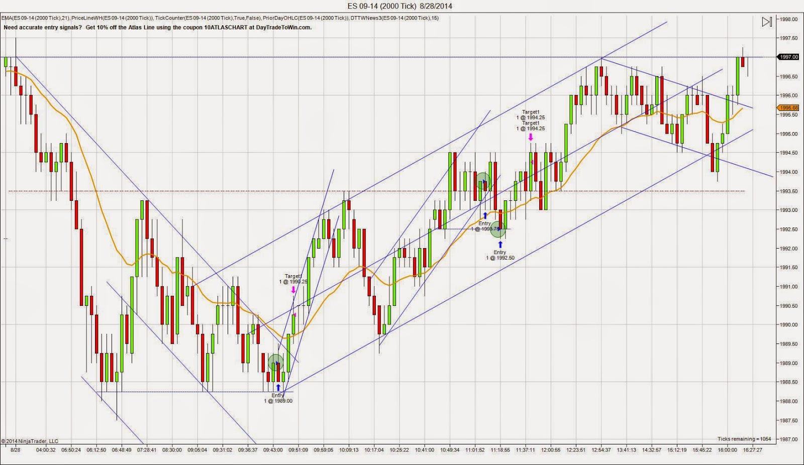 E-mini S&P 500 Futures chart for Thursday 8/28/14