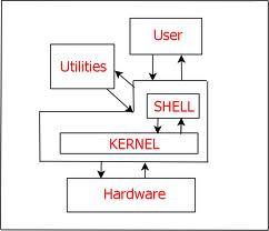 Prinsip kerja Shell Linux