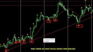 Fractal pada Trend Up Image