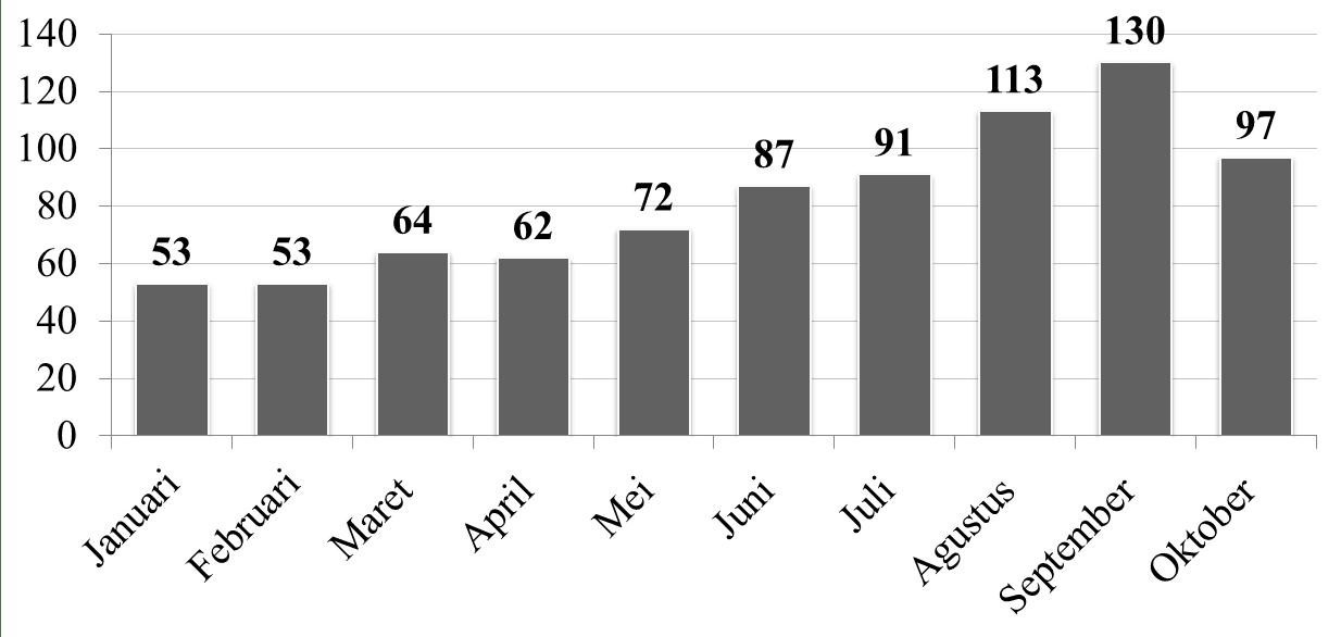 Jumlah Korban Kecelakaan Lalu Lintas di Kota Denpasar Pada Januari Oktober 2009