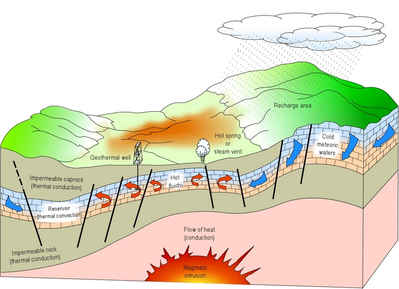 ... Harnessing Breakthrough Geothermal Technology ~ Imposing Headlines