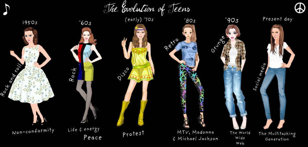 teenage fashions essay Teenage Fashion