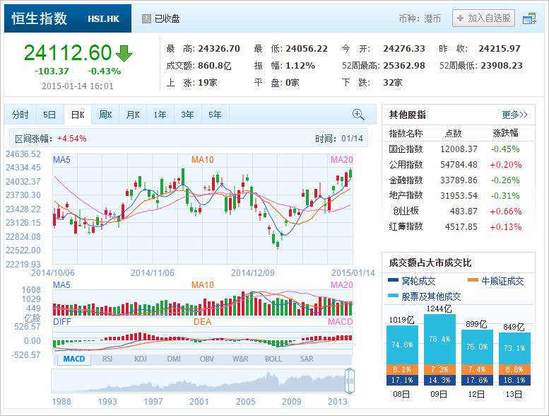 中国株コバンザメ投資 香港ハンセン指数20150114