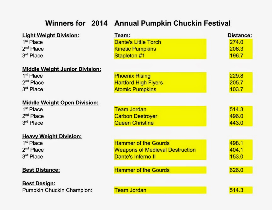 Results for 2014, 6th Annual Vermont Pumpkin Chuckin' Festival