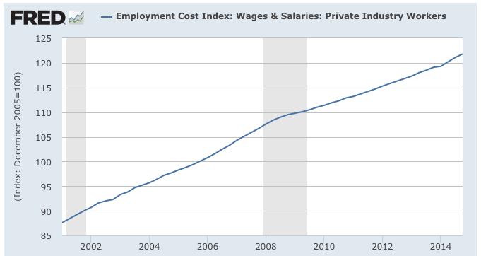 What is the Wage Inflation Relationship Telling Us?