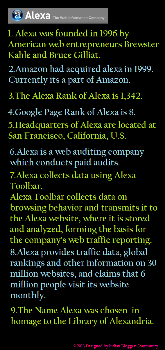 Alexa Interesting facts