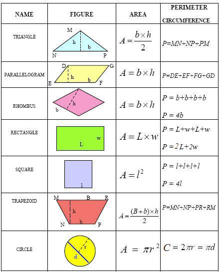 frequent exposure to the concepts of area and perimeter helps students ...