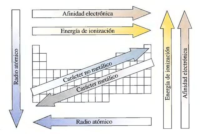 El fsico loco tendencias peridicas de las propiedades de los variacin de las propiedades peridicas radio atmico energa de ionizacin afinidad electrnica y electronegatividad 1 entrada tabla peridica urtaz Image collections