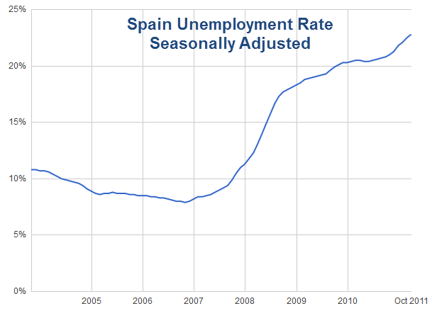 spain's economic condition continues to worsen Climate change continues to worsen, threatening our towns to help transform the oecd's economic thinking and acting condition for higher living standards.