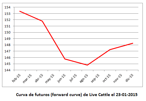 live cattle forward curve, curva de futuros