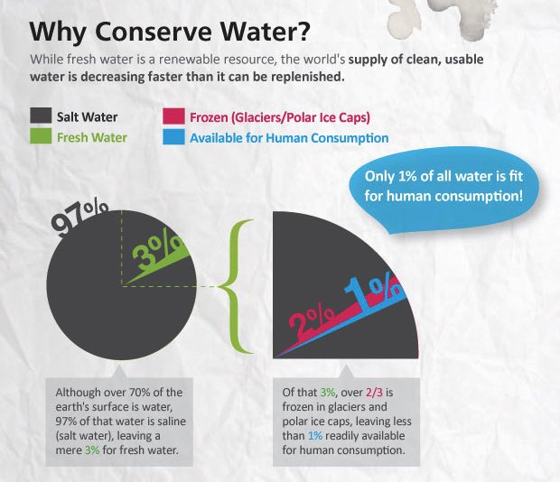 Mari 39 s science class why we need do conserve water for How to conserve water at home