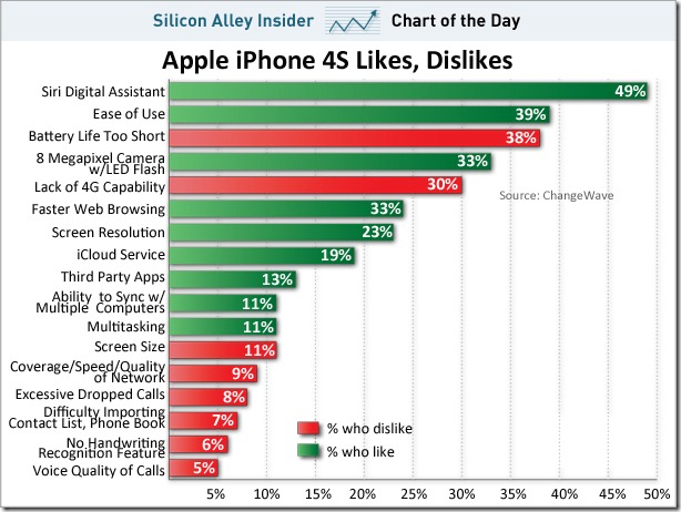 advantages or disadvantages for Iphone 4s ? (users review)