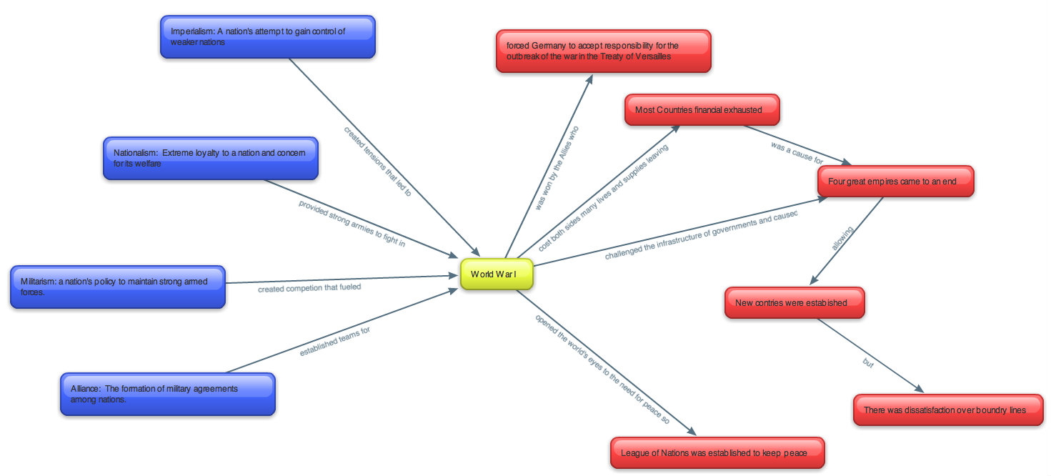 Concept map that i created using bubbl us i have used a concept map