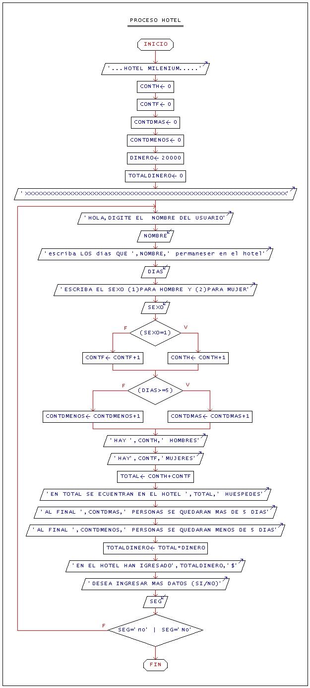 Programacion 11 programacion diagrama de flujo ccuart Gallery