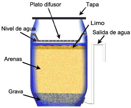 Al natural filtro lento de arena agua lista para beber - Filtrado de agua ...