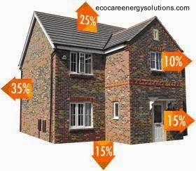 Esquema de las pérdidas de calor en una casa