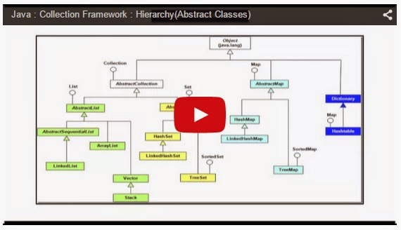 Java Ee Java Collection Framework Hierarchyabstract Classes