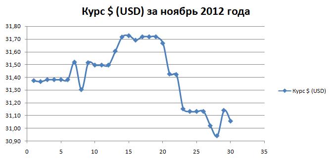 Курс доллара ноябрь