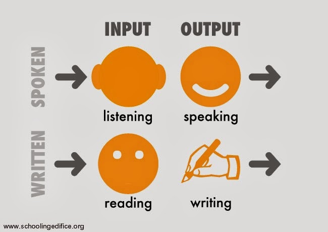 teaching english as foreign language integrate the 4 skills: