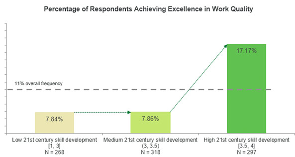 Percentage of Respondents Achieving Excellence in Work Quality