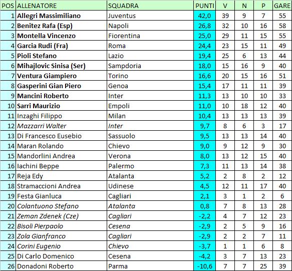 Calcio E Altri Elementi Classifica Degli Allenatori Di Serie A Serie B Lega Pro E Campionati Esteri 2014 15 Aggiornata Al 27 Maggio 2015