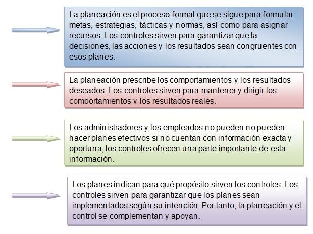 el control en el proceso administrativo