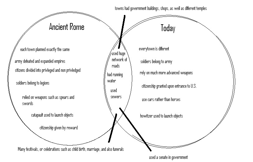 the same and difference between rome Rome and han one similarity between the roman empire and the han dynasty were that they were both very advanced societies, with a great political system the difference between the roman empire and the han dynasty was that the romans were sort of a republic, where they got to choose their leader.