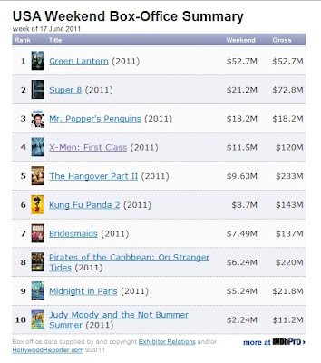 June 10 Weekend box office, Green Lantern, Super 8, Mr. Popper's Penguins