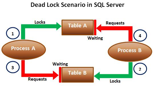 SQL Server deadlock example