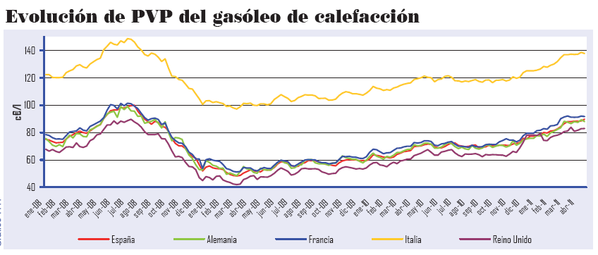 calor vivo biomasa vs gasoil