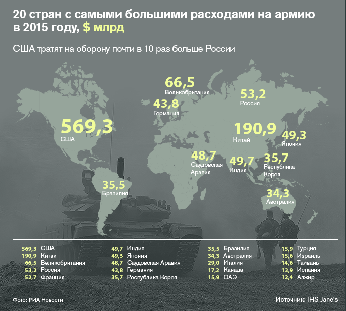 U.S vs. Russia: Military Spending difference, no big deal - Fort Russ