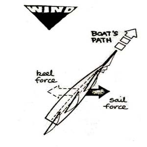 force on sailing diagram