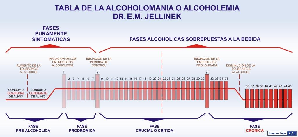 El alcoholismo de cerveza la profiláctica y el tratamiento