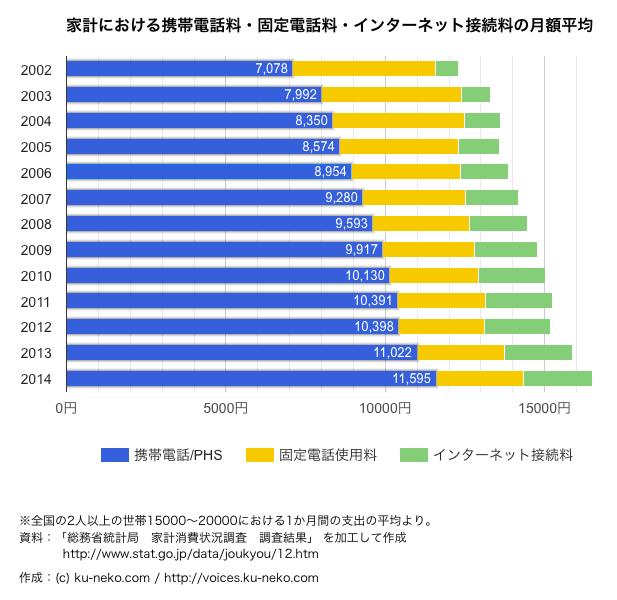 家計における携帯電話料・固定電話料・インターネット接続料の月額平均(2002〜2014年)