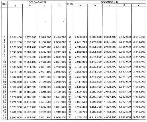 Tabel kenaikan Gaji PNS 2013