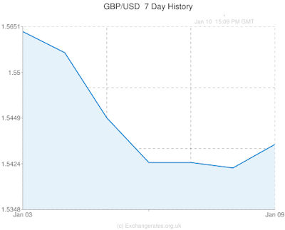 currency chart, pound, dollar, gbp/usd