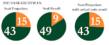 2011 Saskatchewan Election - Projection vs. Result