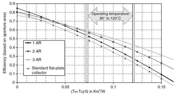 Resultado de imagen de rendimiento colector solar térmico
