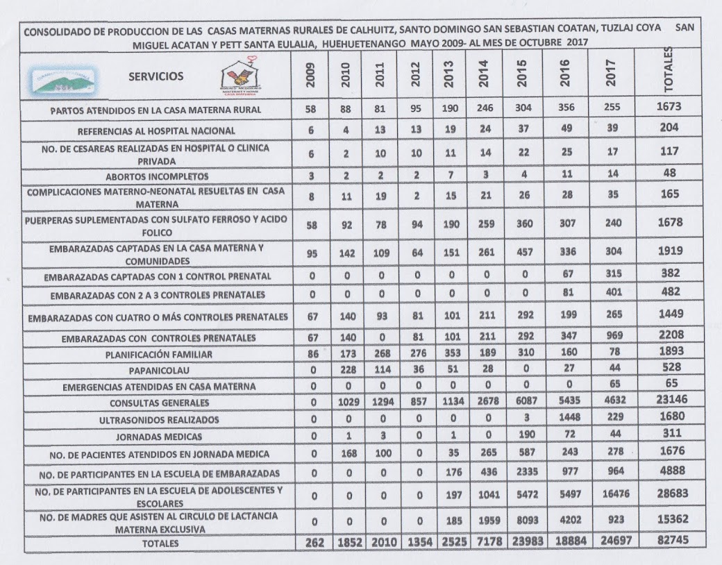 PRODUCCIÓN CASAS MATERNAS RURALES 2009-2017