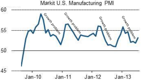 US+Manufacturing+PMI.PNG